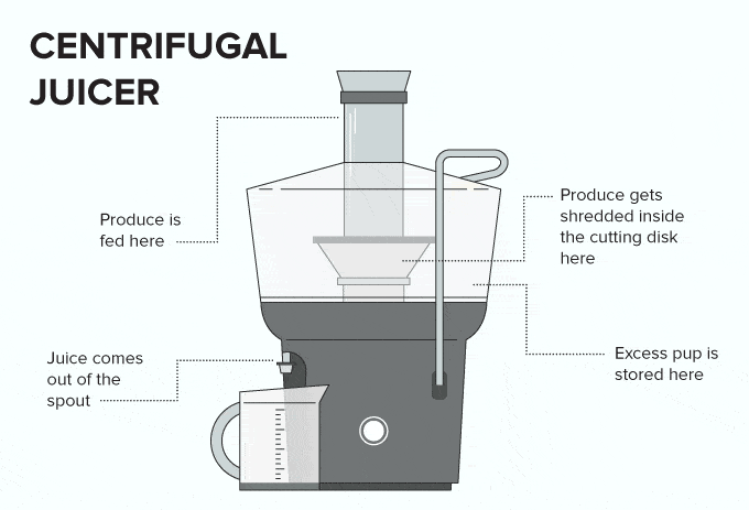 Centrifugal juicer working