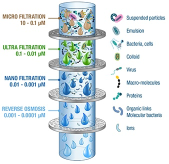 various water filtration process